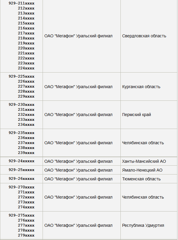 Коды Мегафона в России по регионам